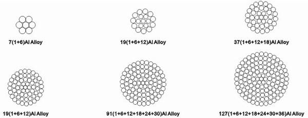 热处理铝镁硅稀土合金绞线结构示意图