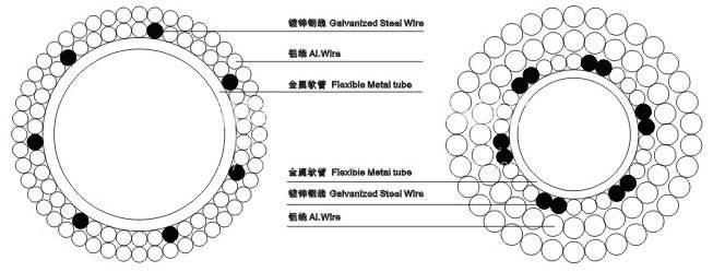LGKK型扩径导线横截面图